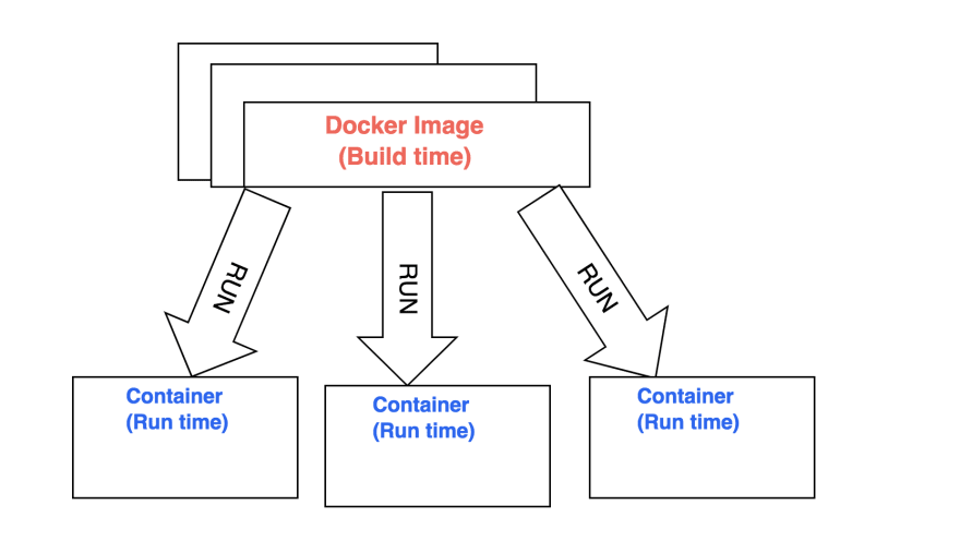 2-images-and-container.png